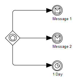 BPMNEventBasedGatewayStartsProcess.png