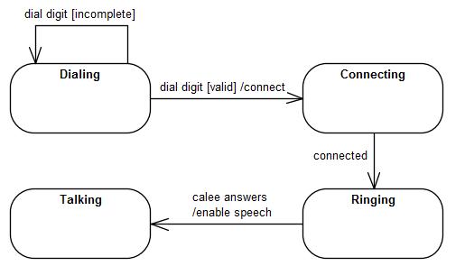 State Machine Diagram | Uml State Machine Diagram Training Material