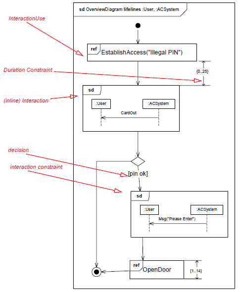 Uml interaction overview diagram training material interaction overview diagram ccuart Choice Image