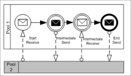 Bpmn 2 0 Intro Analysts Training Material