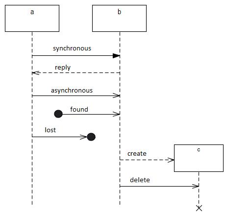 Sequencediagrammessage on Uml Sequence Diagram Arrows