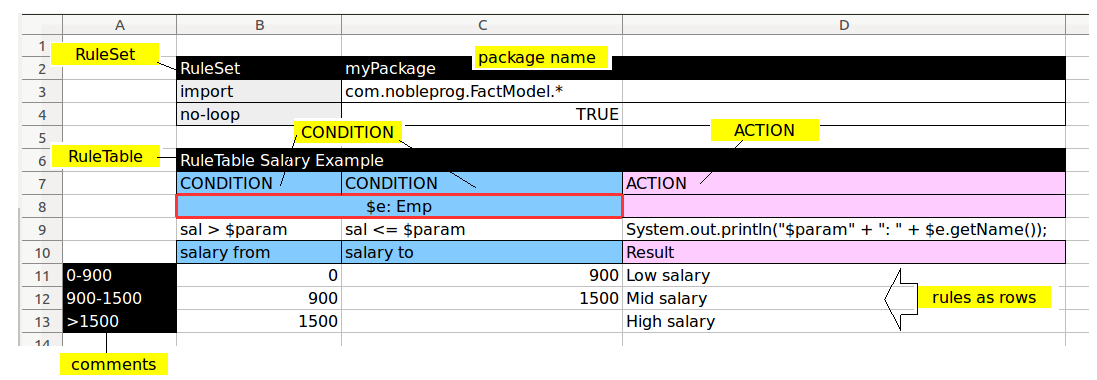 Filip Drools Decision Tables in Spreadsheets - Training Material