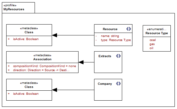 Data modelling with uml training material profile diagram ccuart Choice Image
