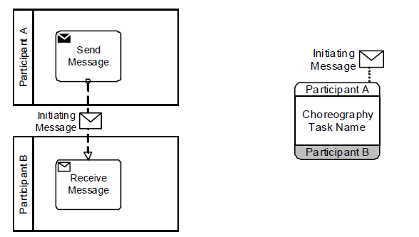 choreography task with a message - Bpmn Message