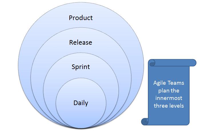 7.Agile Planning – Agileافكار لتطبيق ال