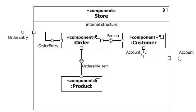 UML Component Diagram - Training Material