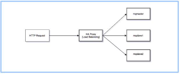 Selenium Hp Web Test Tool Training Training Material
