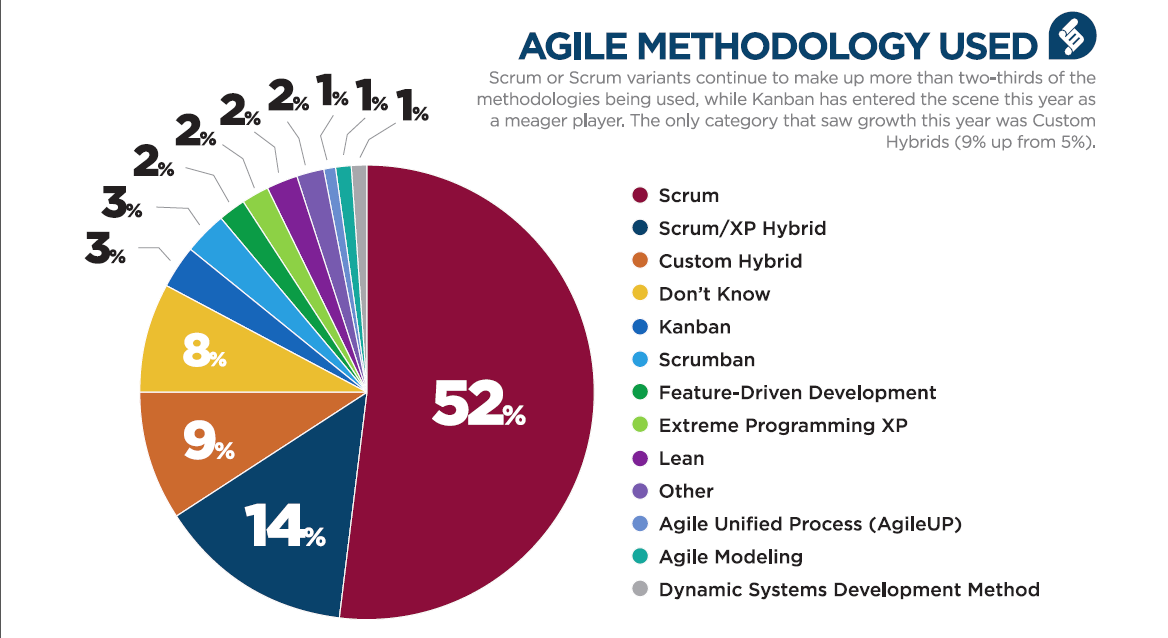 agile project management methodologies Between agile methods and the traditional waterfall method, it can be a  so  here are the top three project management methodologies used.
