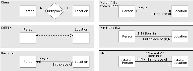 Data modelling with uml training material different diagramming conventions ccuart Gallery