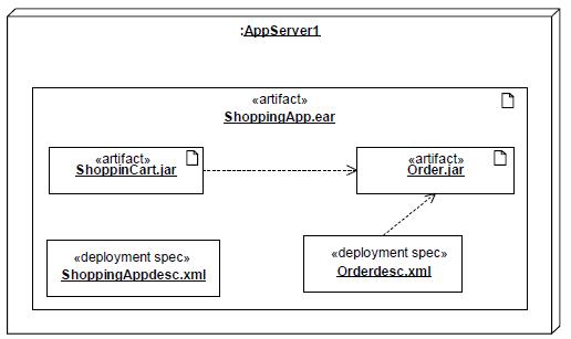Uml Deployment Diagram Training Material