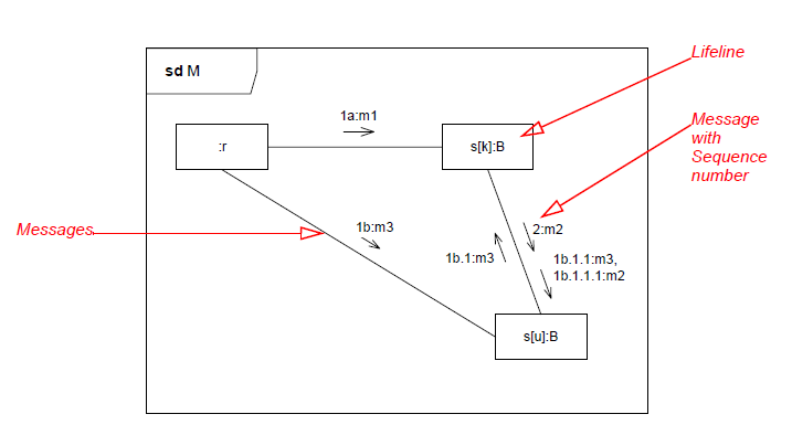 Uml 2 behaviour diagrams introduction training material interaction diagrams ccuart Choice Image