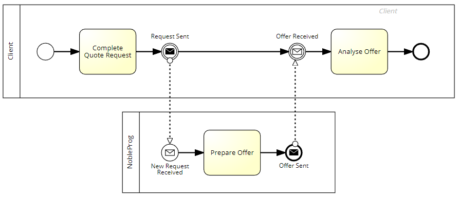 message events example - Bpmn Message