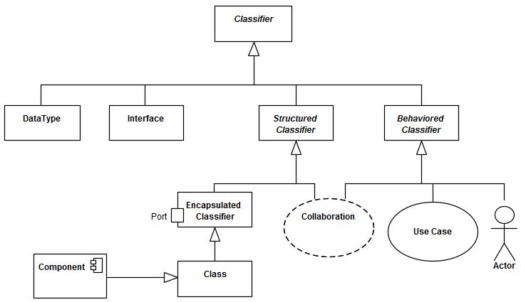Uml Class Diagram Actor Auto Electrical Wiring Diagram