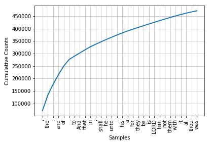 Natural Language Processing in Python