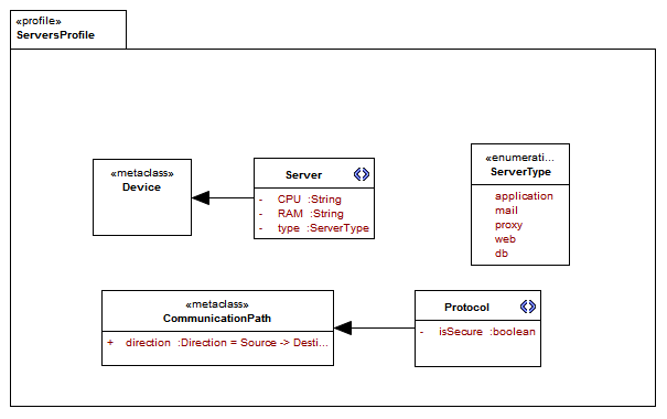 uml profile diagram   training material