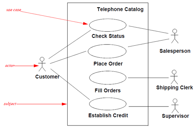 Uml use case diagram training material uml use case diagram ccuart Image collections
