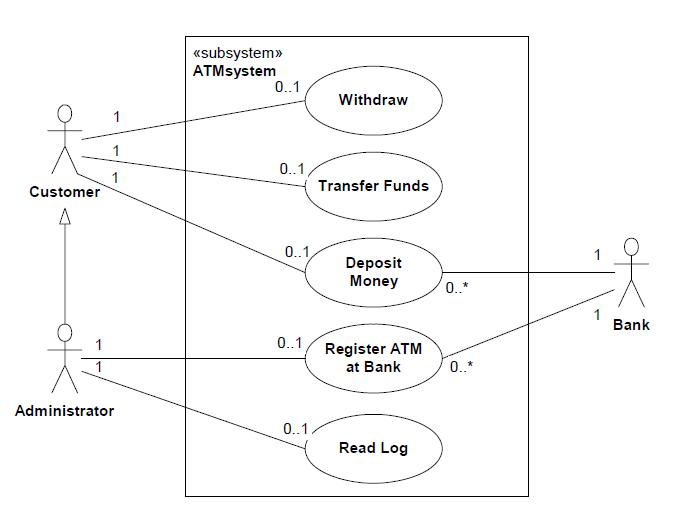 Uml 2 behaviour diagrams introduction training material uml 2 use cases exampleg ccuart Choice Image