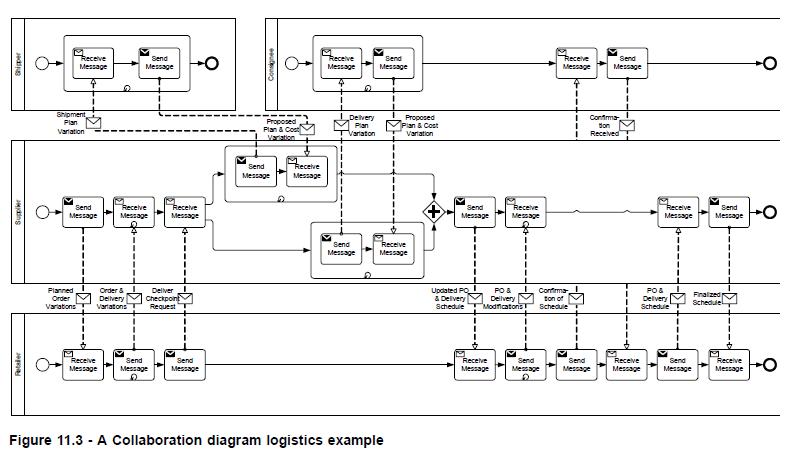 choreography example 2 from spec - Bpmn Collaboration Diagram