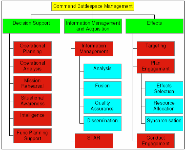 Example of a capability taxonomy.PNG