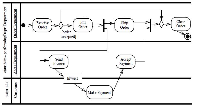Uml 2 behaviour diagrams introduction training material activity diagram ccuart Choice Image