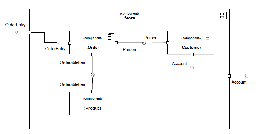 Uml 2 Structural Diagrams Introduction Training Material