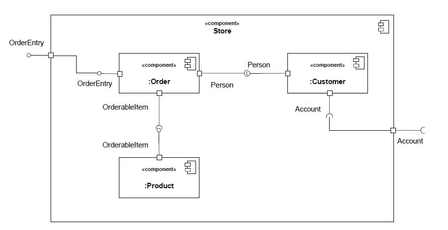 Uml Component Diagram - Food Ideas