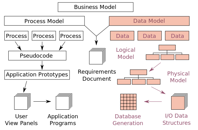 Data Modelling with UML - Training Material