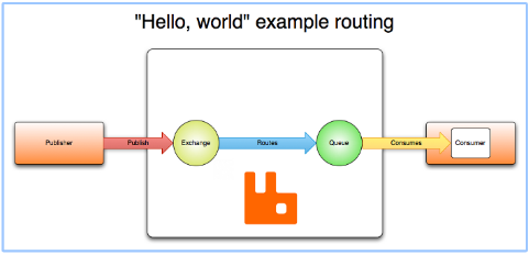 Rabbitmq - messaging service that just works - Training Material
