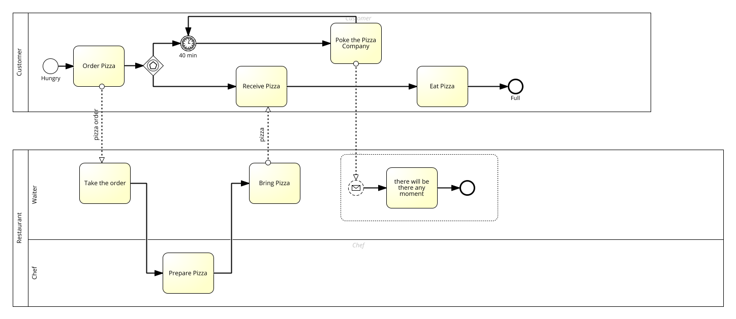 BPMN 2.0 Example - Pizza - Training Material