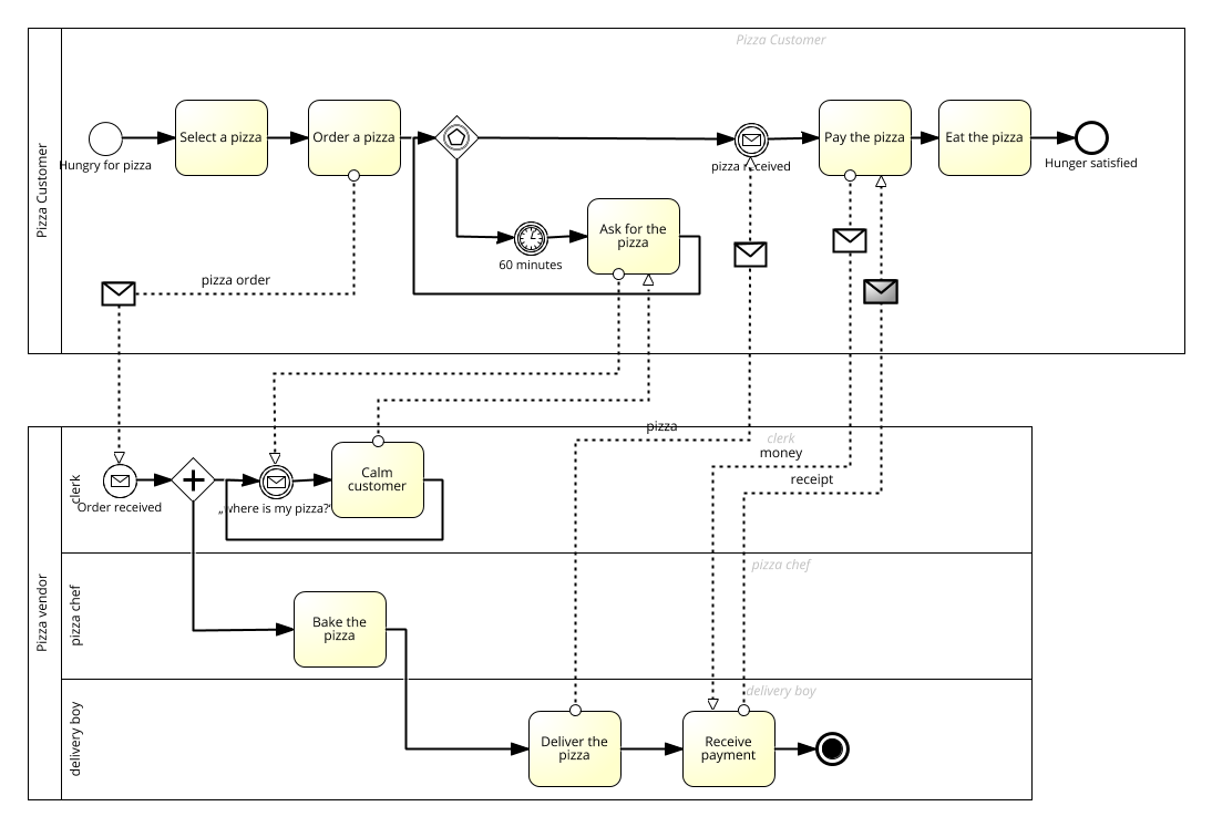 Bpmn 20 example pizza training material pizza delivery ccuart Choice Image