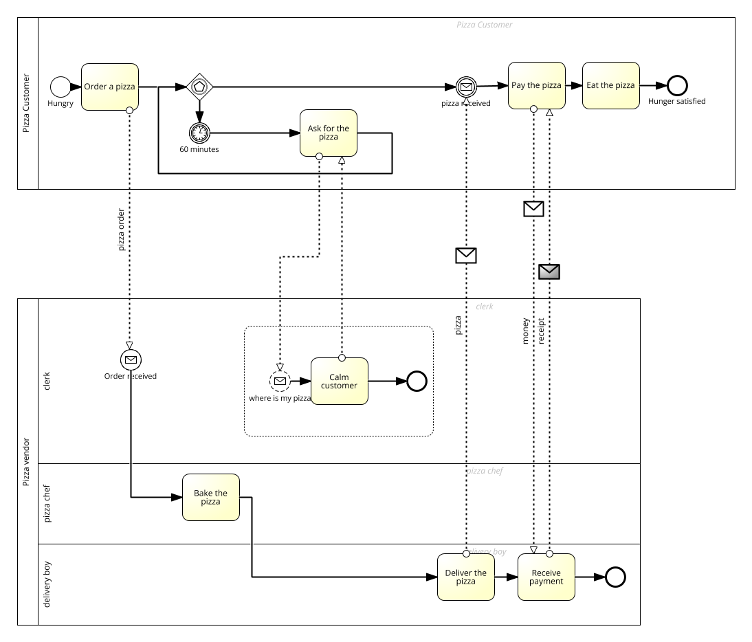 Bpmn 20 example pizza training material pizza delivery event sub process ccuart Images