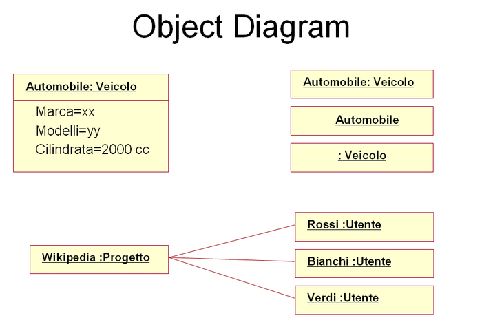 uml object diagram introduction The uml includes class diagrams to illustrate classes, interfaces, and their associations they are used for static object modeling  we've already introduced and used this uml diagram while domain modeling, applying class diagrams in a conceptual perspective .