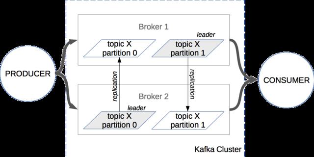Apache Kafka - Training Material