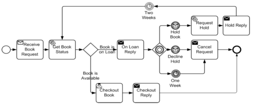 figure10 1 example of processpng - Bpmn Message