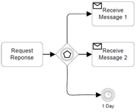 Figure10-117-event-based-gateway-example-using-receive-tasks.png