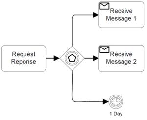 Figure10-117-olay-tabanlı ağ geçidi-ornek-kullanılarak-alma-tasks.png