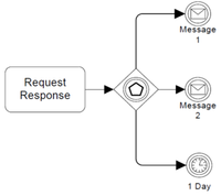 Figure10-116-event-based-gateway-example-using-message-intermidate-events.png
