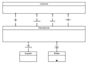 figure7 6 example of collaboration diagram with black - Bpmn Conversation