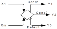 Figure13-4-merging-and-branching-sequence-flows-for-exclusive-gateway.png