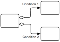 Element decision inclusive conditional sequence flow.png