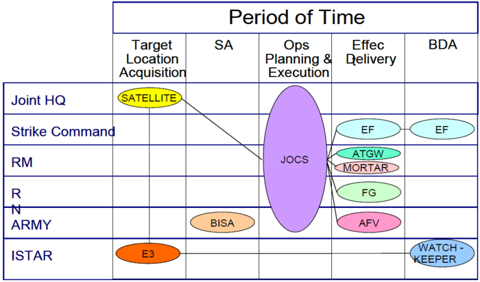 Example of a capability to organisational deployment mapping.png