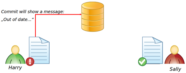 how to delete a whole svn repository