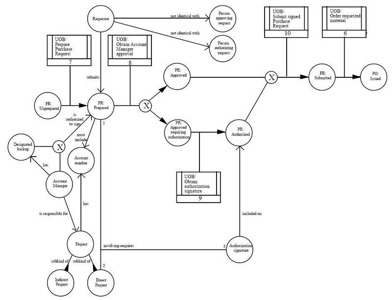 Enterprise Architecture Languages