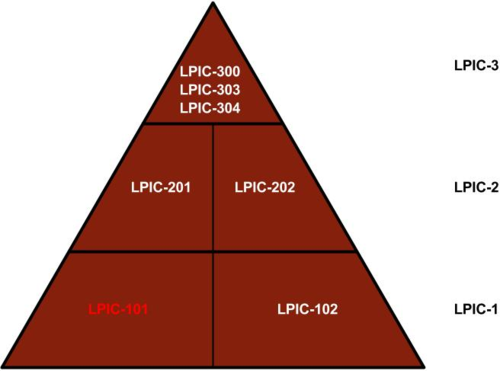 LPIC-101 - Training Material