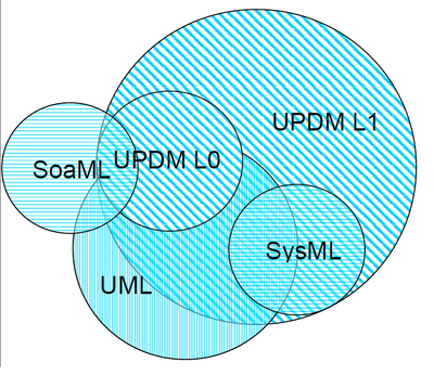 SoaML UPDM UML SysML.png